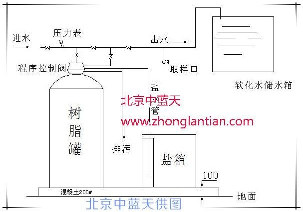 北京中蓝天ZLT全自动软水器流程图